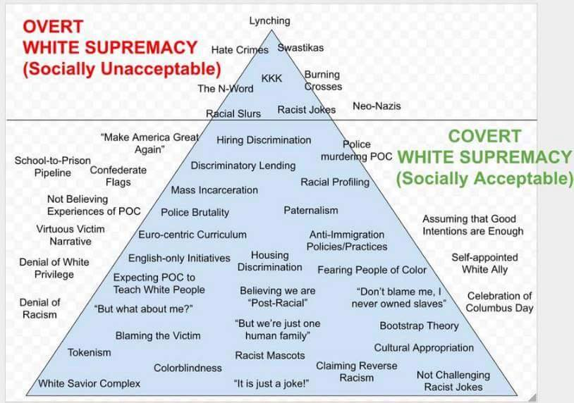 "A pyramid with ""overt white supremacy (socially unacceptable)"" at the top, illustrated by a couple of things like lynching, hate crimes, KKK, and racist jokes, and ""covert white supremacy (socially acceptable)"" at the bottom, illustrated by myriad things like hiring discrimination, mass incarceration, English-only initiatives, bootstrap theory, tokenism, racist mascots, and colorblindness."