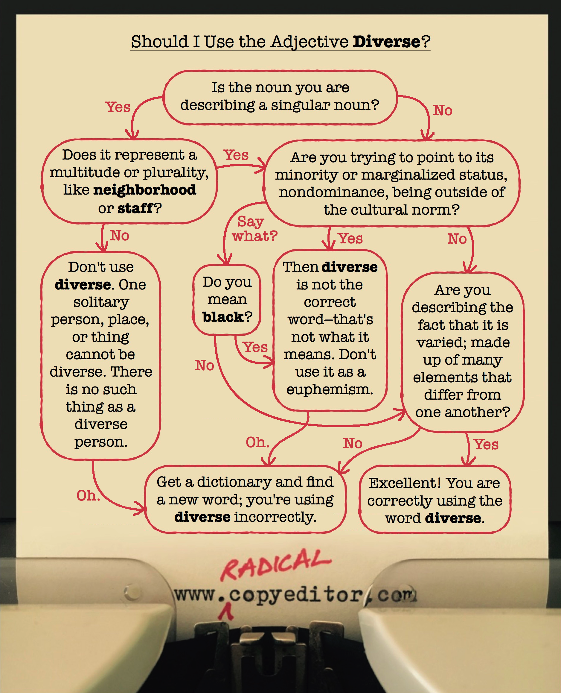 """A flowchart illustrating whether or not a particular use of the word """"diverse"""" is correct."""